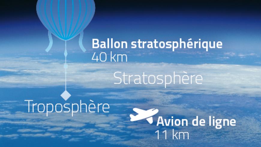 Des ballons à la frontière de l'espace