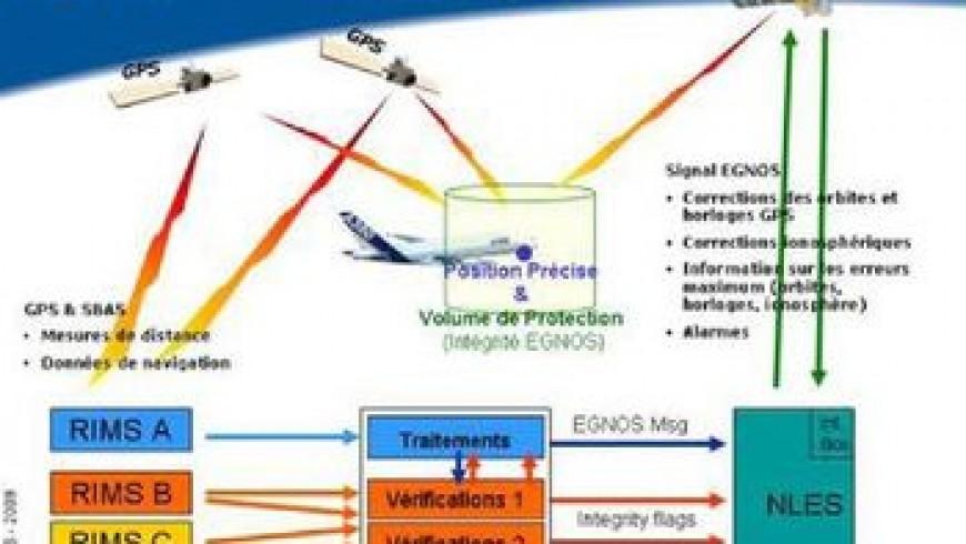 Principes de fonctionnement et performances du système EGNOS