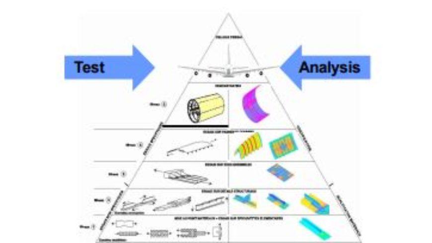 Synthèse de la Journée Scientifique «Validation et Certification»
